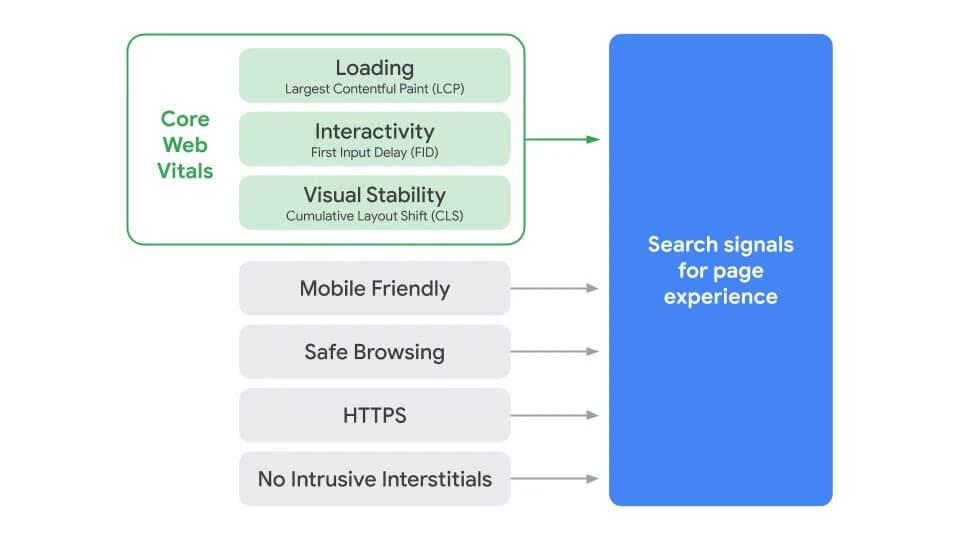 core web vitals fattore di ranking